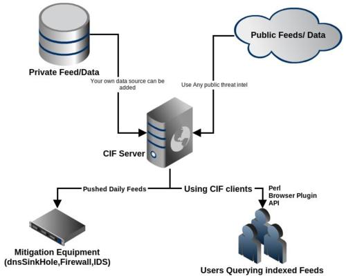 Threat Intelligence: CIF